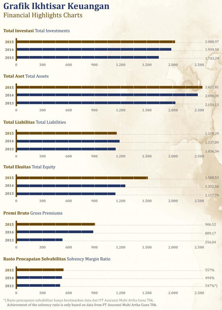 Grafik Ikhtisar Keuangan
