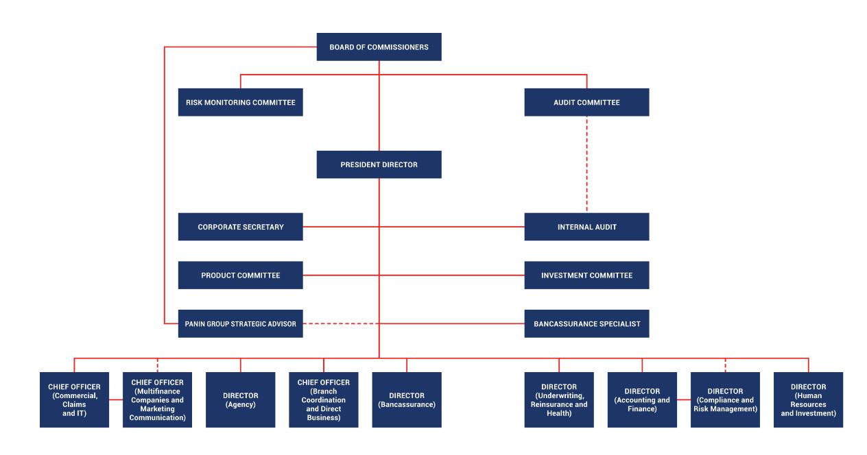 Struktur organisasi AR 2017