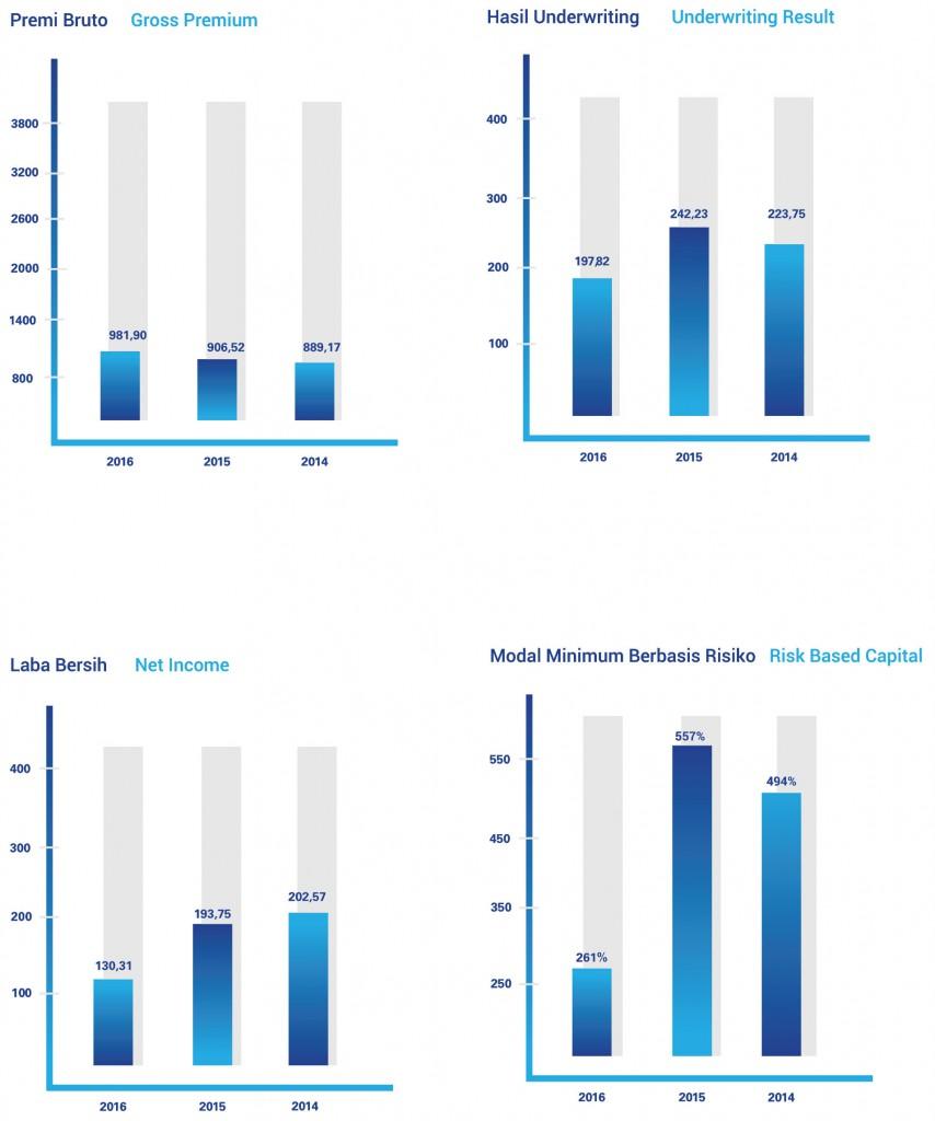 Grafik Ikhtisar Keuangan 2