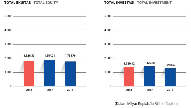 grafik Ikhtisar Keuangan2