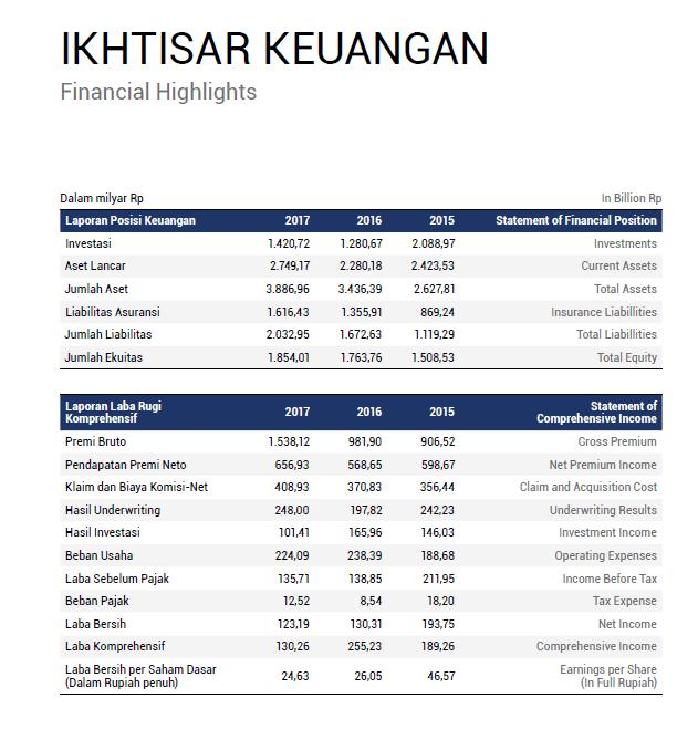 Financial Highlights 2015 - 2016
